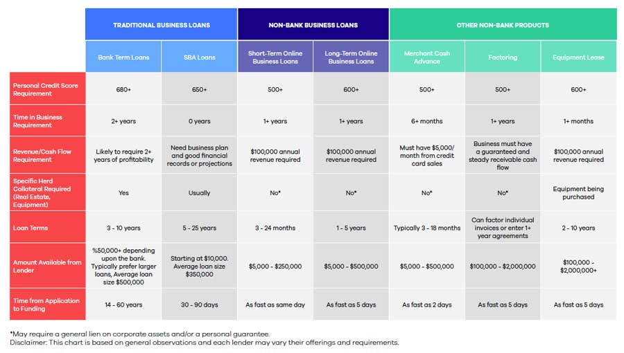 Business Loans Comparison Chart - OnDeck Small Business Loans