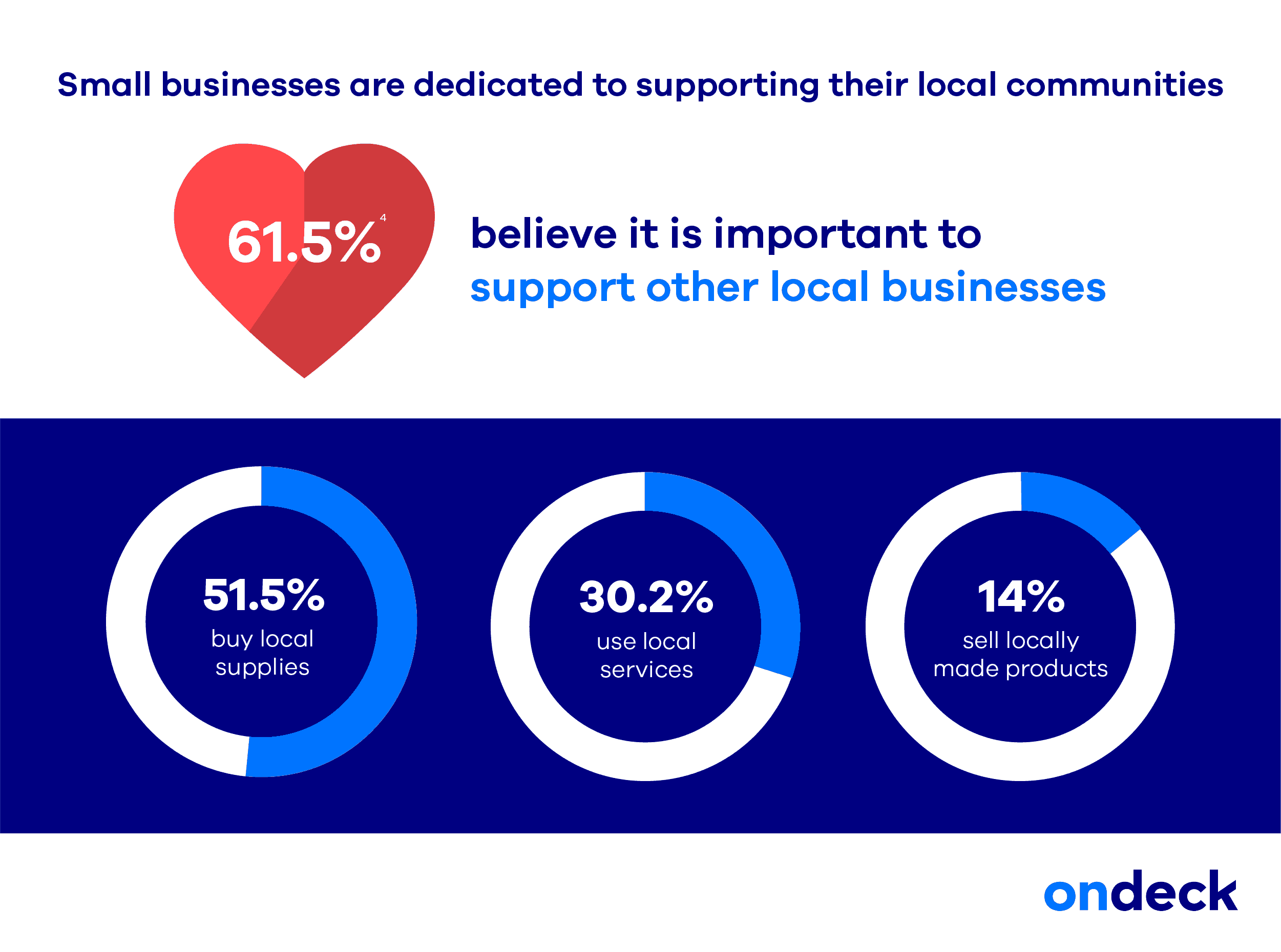 ondeck second annual small business community impact survey