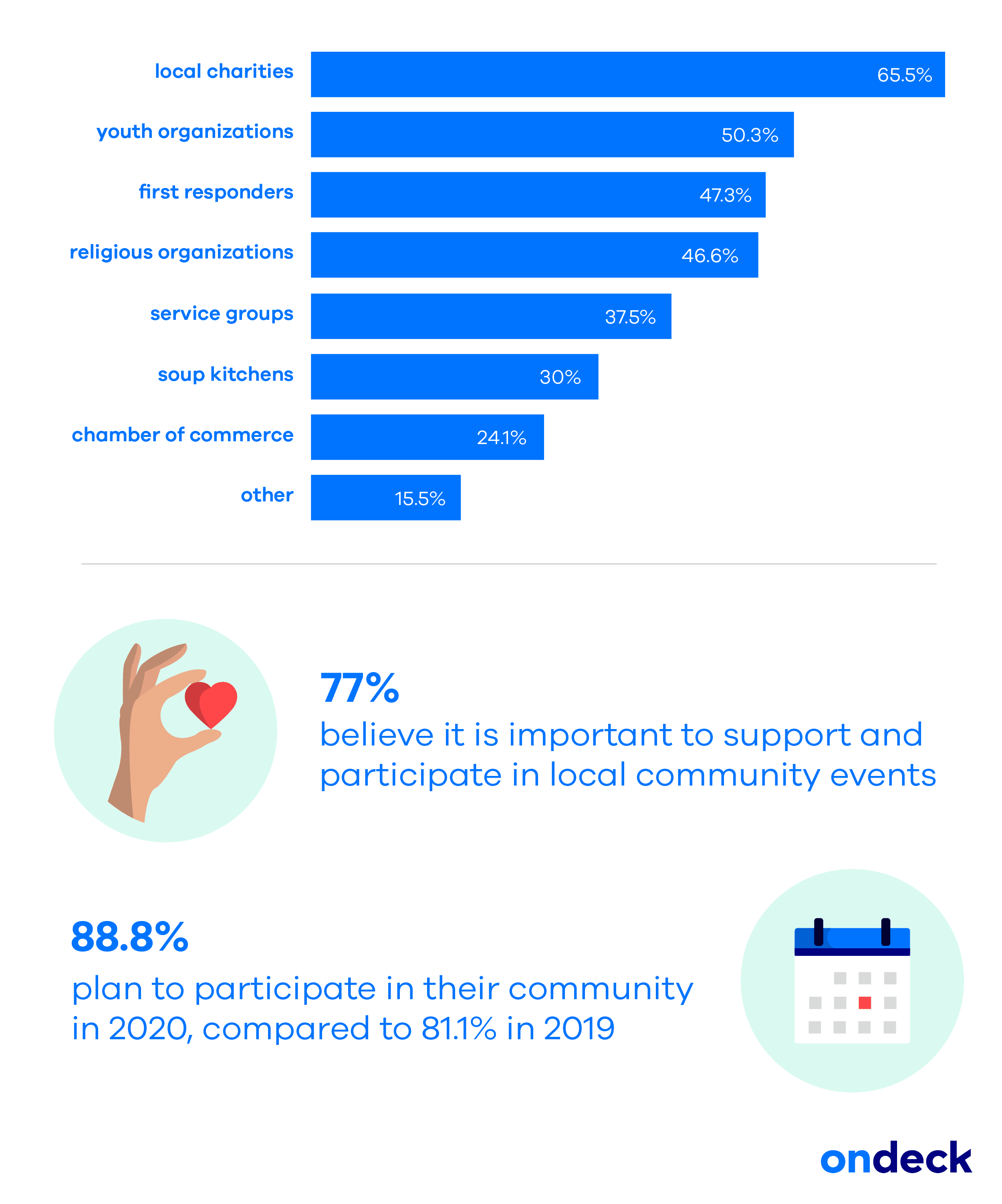 ondeck small business community impact survey