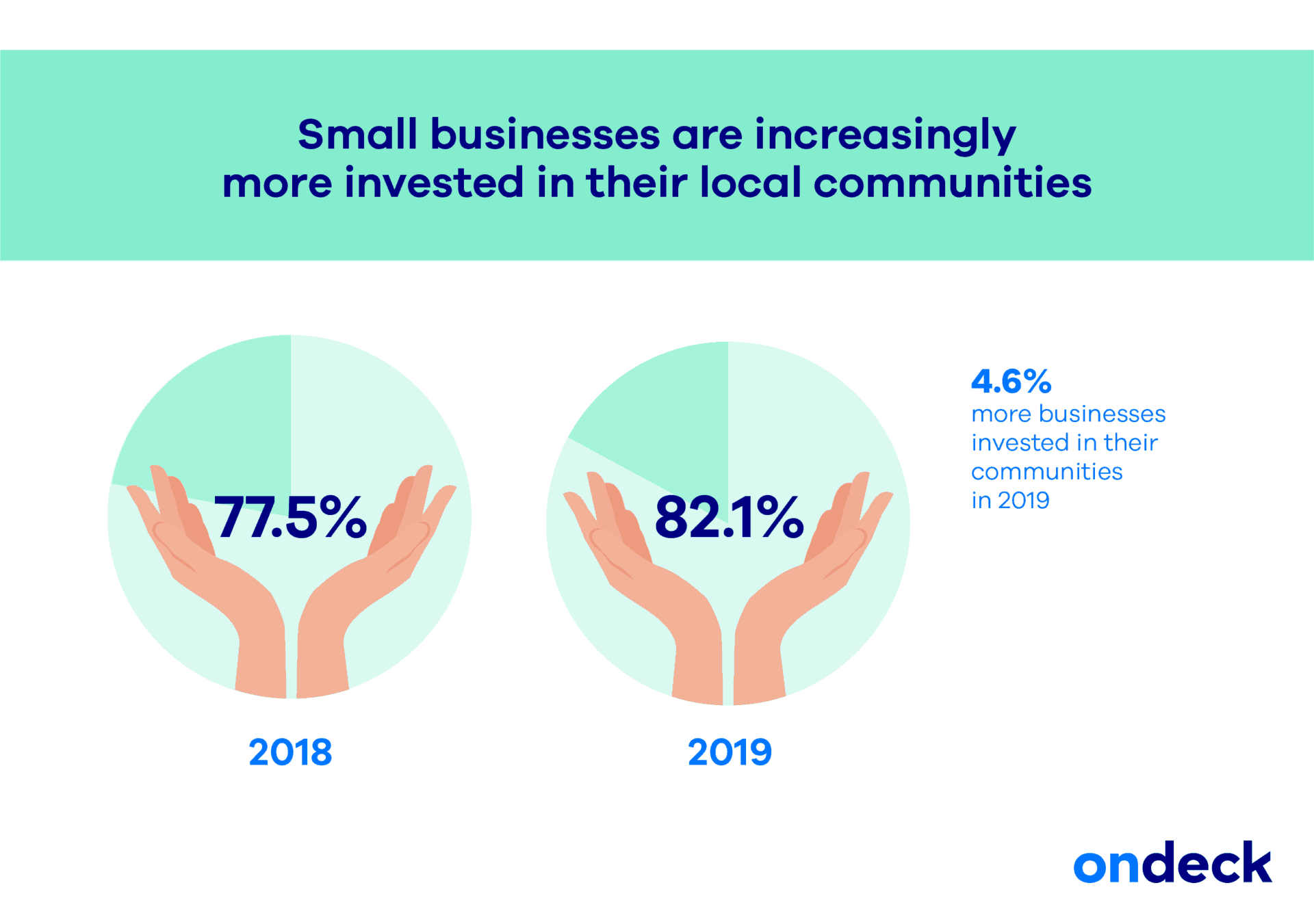 Small Business and Community