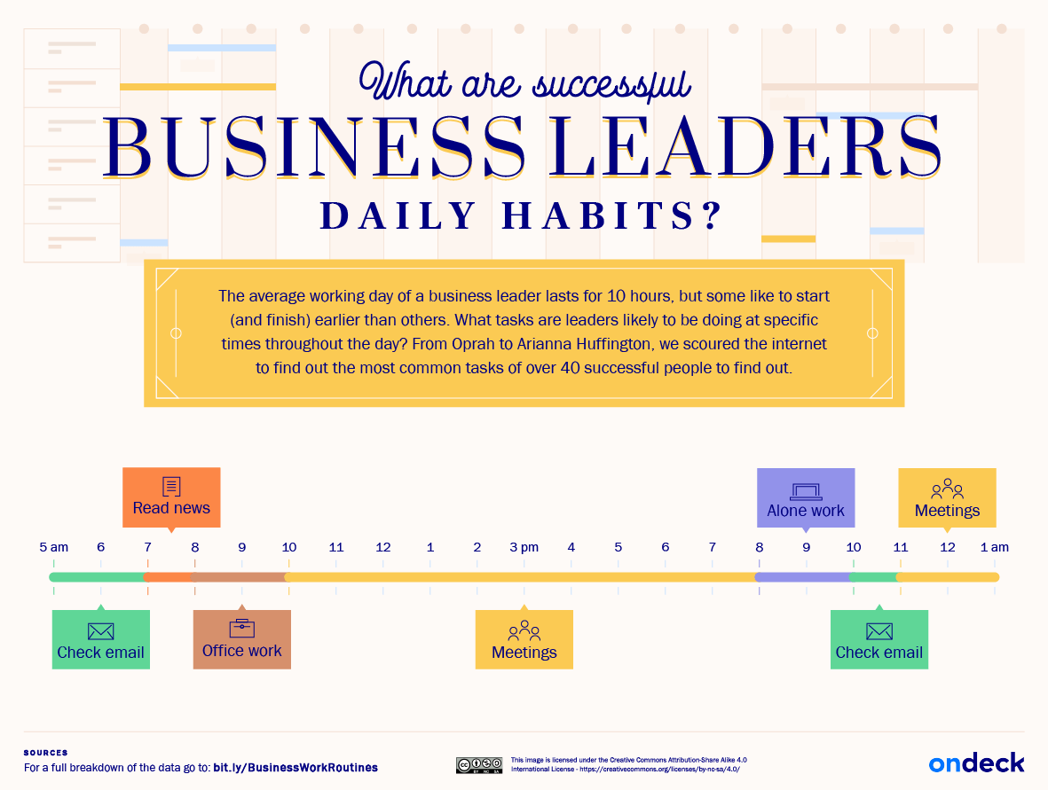 Business leaders daily tasks