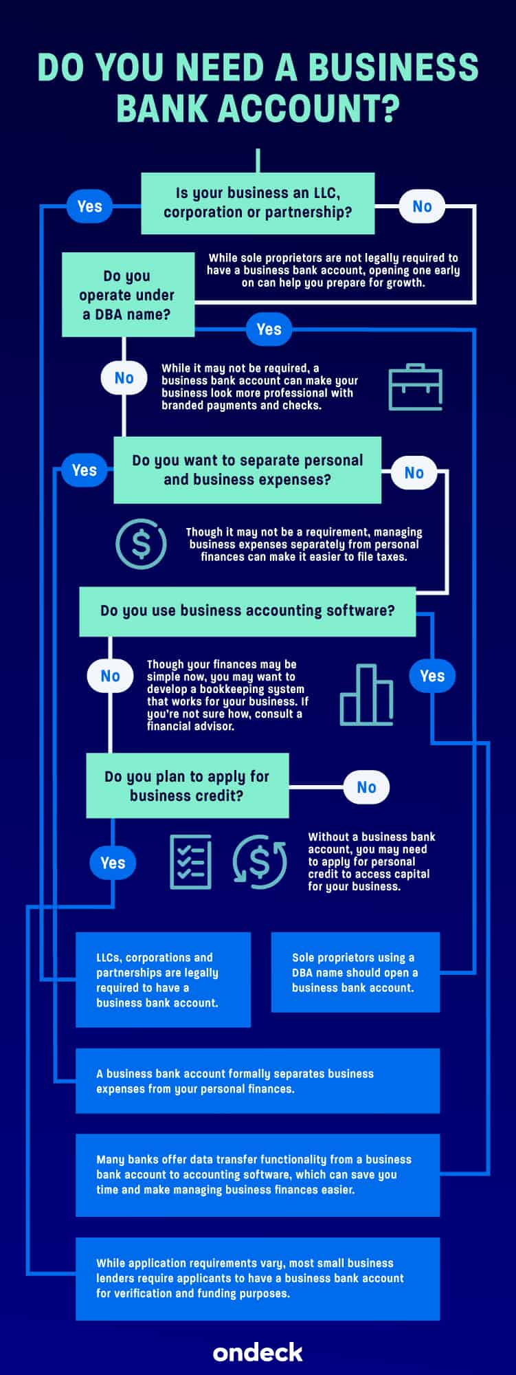 Do You Need a Business Bank Account Infographic