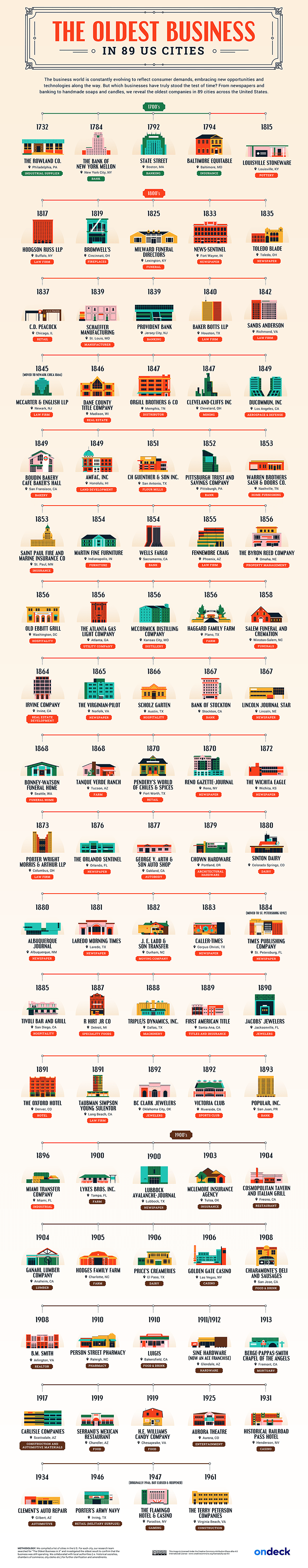oldest businesses in US infographic