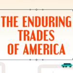 the enduring trades of america